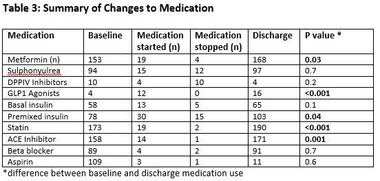1583-Table3_changestomedications.JPG