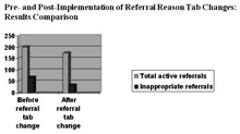 1725-Pre-%20and%20Post-Implementation%20Results.JPG