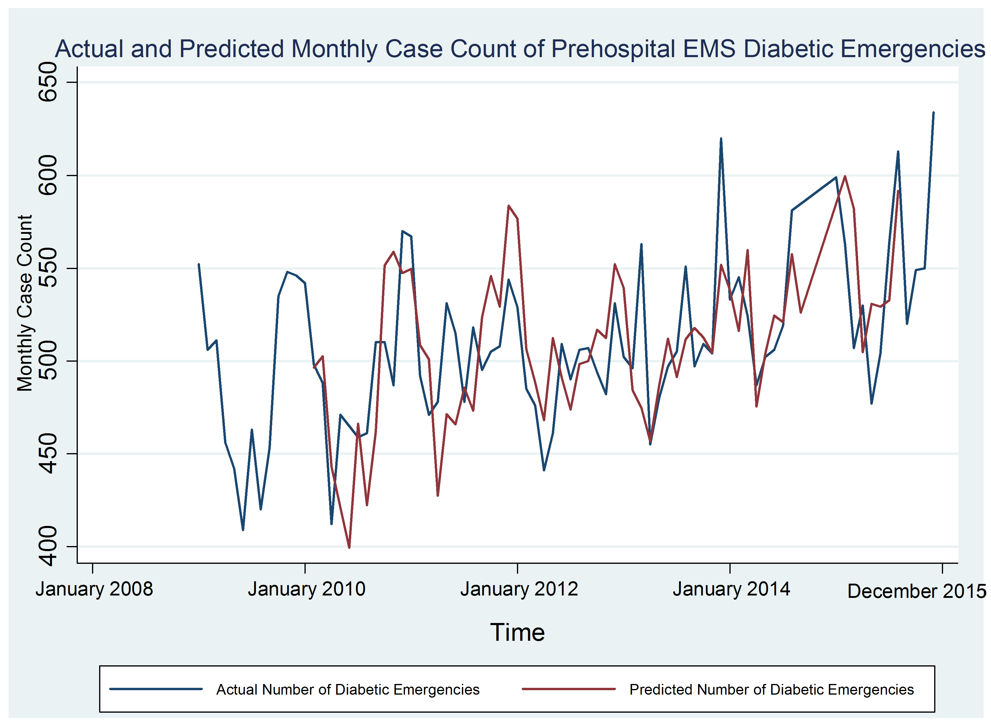 574bc56ac0edf-Actual+and+predicted+monthly+case+count+of+preshospital+EMS+diabetic+emergencies.png
