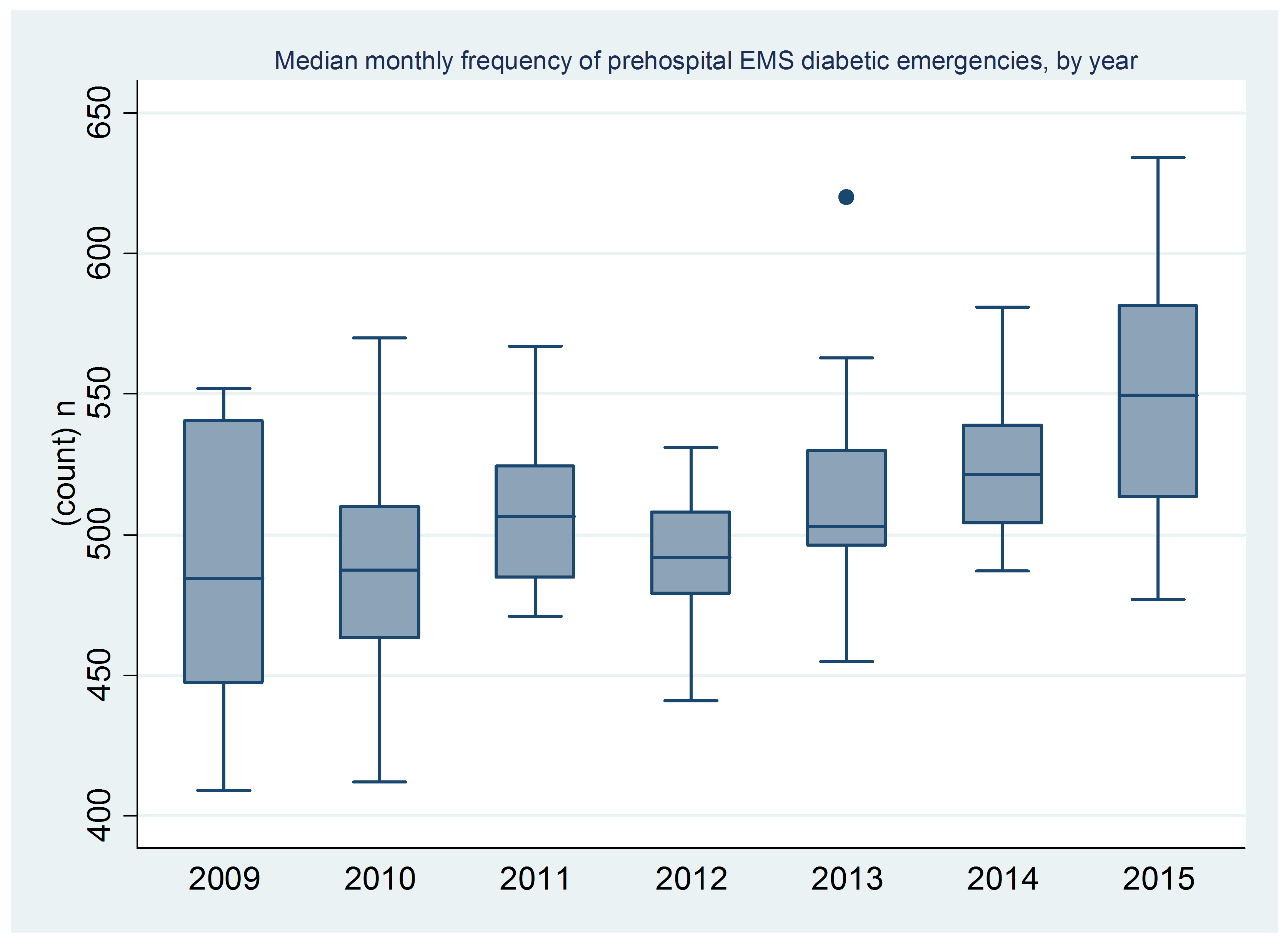 574bc56ac0edf-Monthly+frequency+of+preshospital+EMS+diabetic+emergencies,+by+year.png