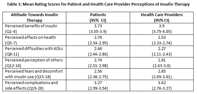 57419f163c135-Table+1+-+Mean+Rating+Scores+for+Patients+and+Health+Care+Provider+Perceptions+of+Insulin+Therapy.png