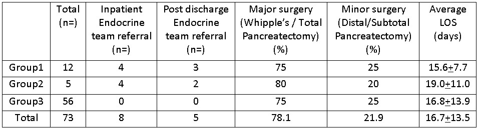 57424e0e3a40b-Post-Pancreatectomy+Table+23-5-16.jpg