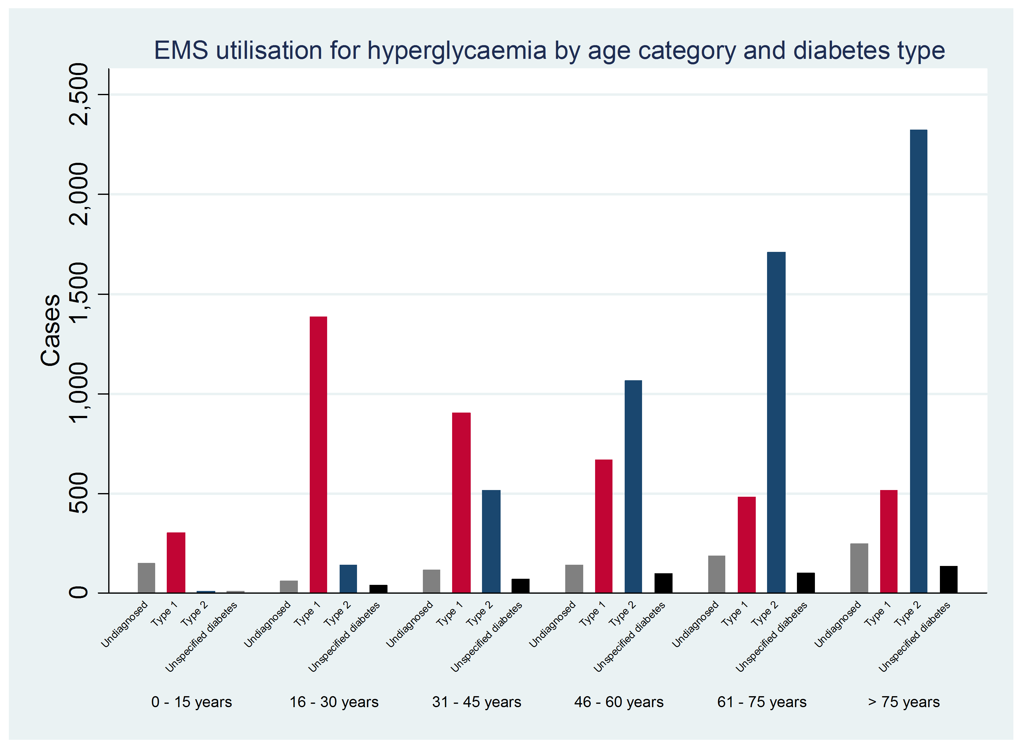 574bc719777d8-EMS+utilisation+for+hyperglycaemia+by+age+category+and+diabetes+type.png